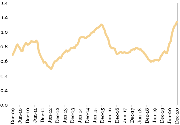 Ofertele publice initiale (suma ultimelor 12 luni, trilioane dolari) reprezentate in grafic