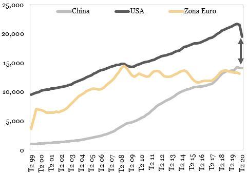 Evolutia PIB-ului nominal (miliarde USD) exprimata in grafic