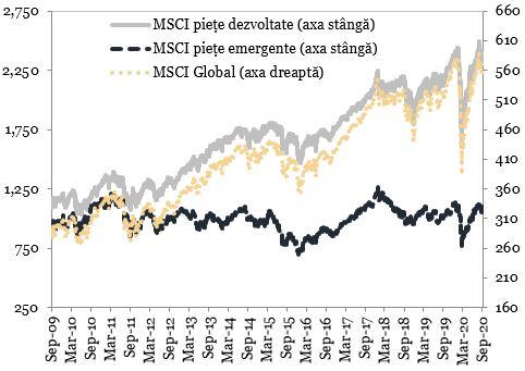 Indicii bursieri MSCI (puncte) reprezentati in grafic