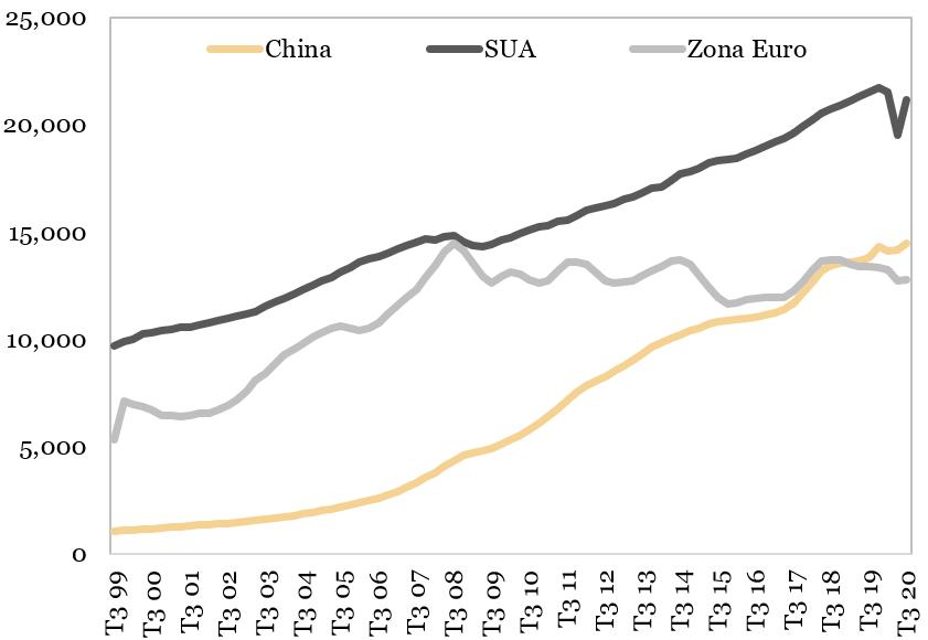Evolutia PIB-ului nominal (miliarde dolari) reprezentata in grafic