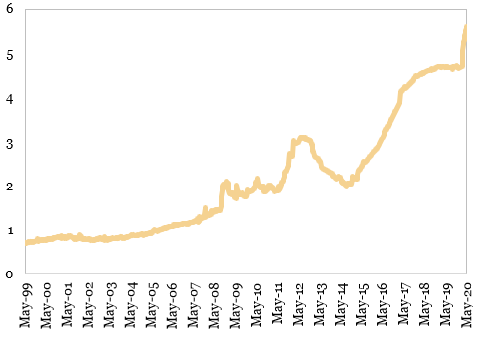 Volumul activelor Bancii Centrale Europene trilioane EUR