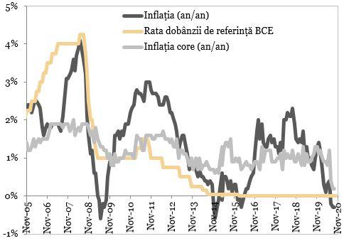 Preturile de consum vs. rata de dobanda de politica monetara reprezentate in grafic