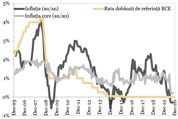 Inflatia si rata de dobanda de politica monetara in Zona Euro reprezentate in grafic