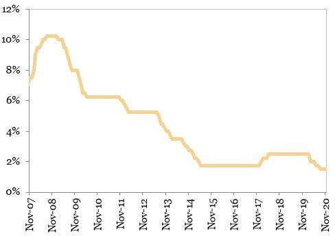 Rata de dobanda de politica monetara reprezentata in grafic