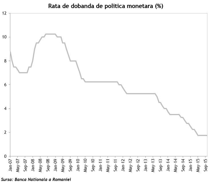 Rata de politica monetara