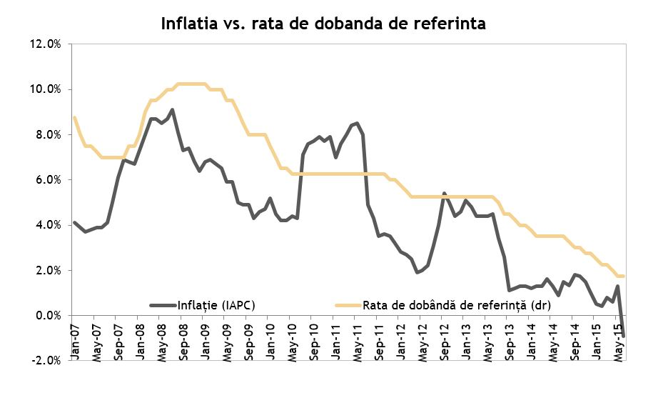 Inflatia VS Rata de referinta