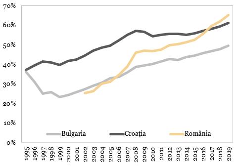 PIB pe locuitor PPC (% din Zona Euro)