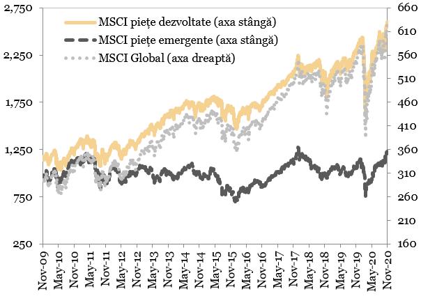 Evolutia indicilor bursieri MSCI (puncte) reprezentata in grafic