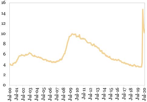Rata somajului in SUA (%)
