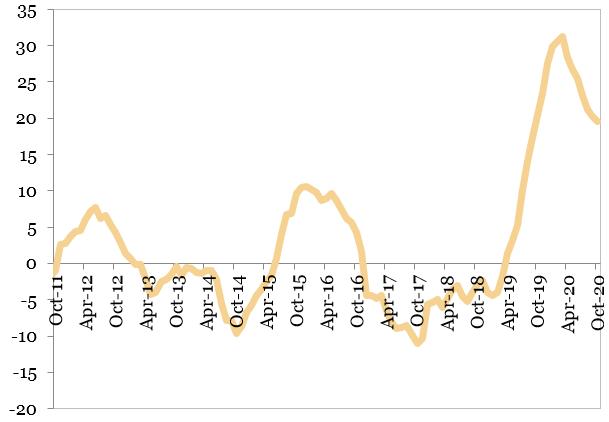 Constructiile (MA12, procente, an per an) reprezentate in grafic