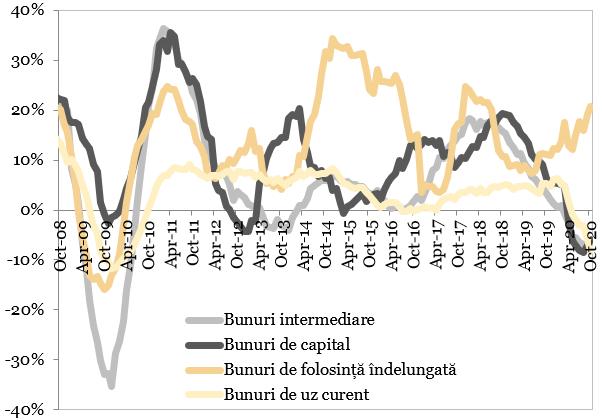 Evolutia comenzilor noi in industria prelucratoare (MA12, procente, an per an) reprezentata in grafic