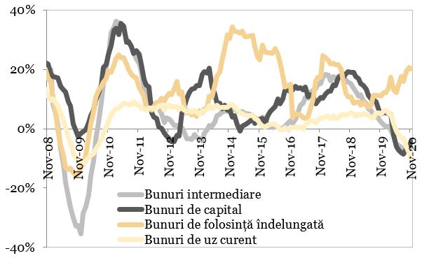 Evolutia comenzilor noi in industria prelucratoare (MA12, an per an) reprezentata in grafic
