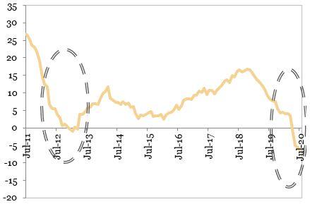 Evolutia comenzilor noi in industria prelucratoare (MA12, procente, an per an) exprimata in grafic
