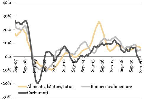 Evolutia comertului cu amanuntul (MA12, an/an) reprezentata in grafic