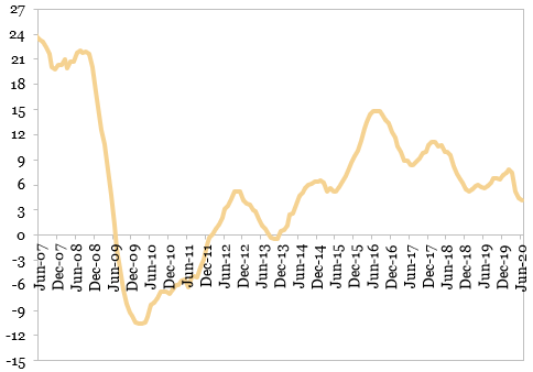 Evolutia comertului cu amanuntul (MA12, %, an/an)