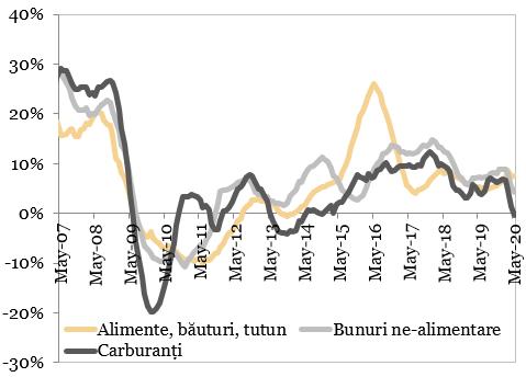 Evolutia vanzarilor din comertul cu amanuntul (MA12, an/an)