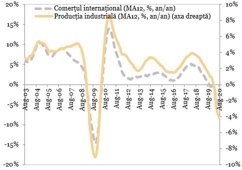 Comertul international vs. productia industriala mondiala reprezentate in grafic