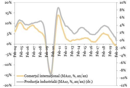Comertul international vs productia industriala mondiala