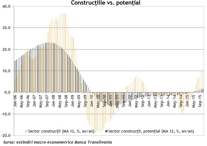 Analiza constructii 2015