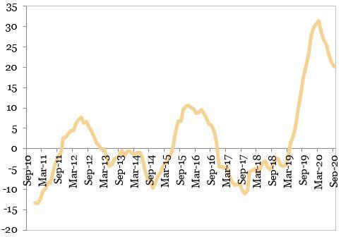 Evolutia sectorului de constructii (MA 12, procente, an per an) reprezentata in grafic
