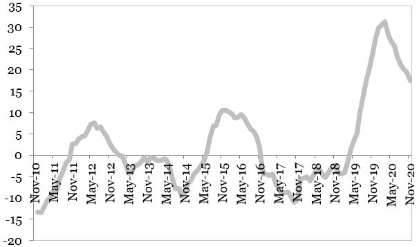 Evolutia sectorului de constructii (MA12, procente, an per an) reprezentata in grafic