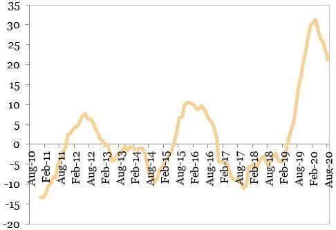 Sectorul de constructii (MA12, provente, an per an) reprezentat in grafic