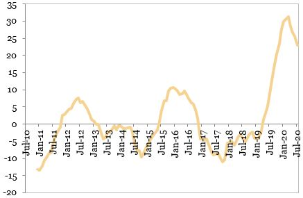 Evolutia constructiilor (MA12, procente, an per an) exprimata in grafic