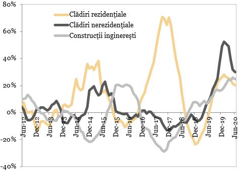 Evolutia sectorului de constructii (MA12, an/an)