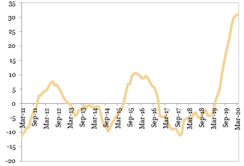Evolutia sectorului de constructii (MA12 procente an per an)