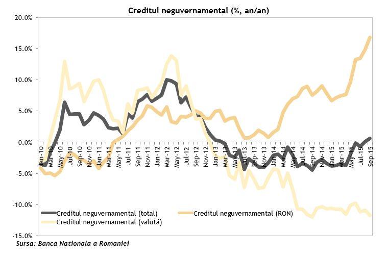 Creditul neguvernamental