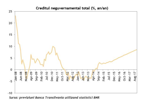 Creditul neguvernamental total