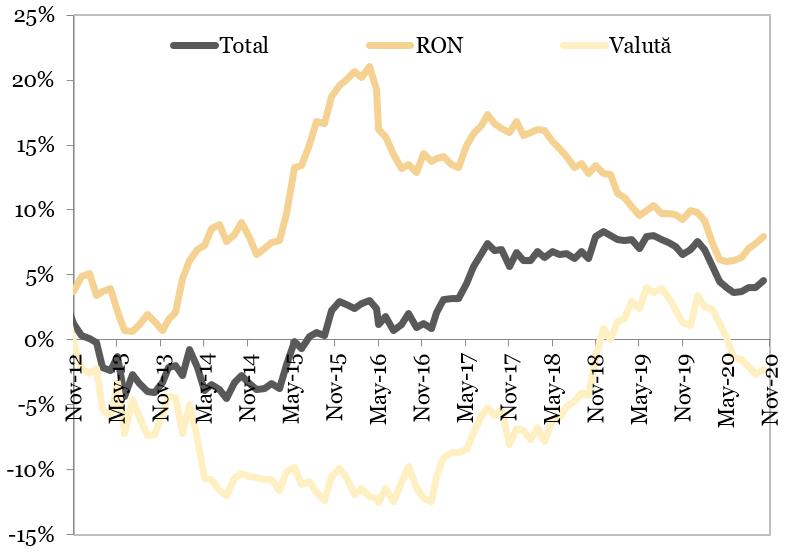 Creditul neguvernamental (an per an) reprezentat in grafic