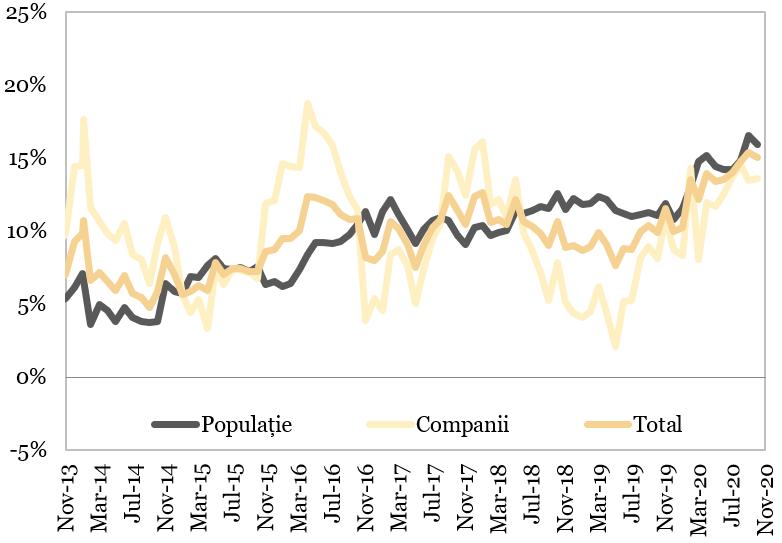 Evolutia depozitelor neguvernamentale (an per an) reprezentata in grafic