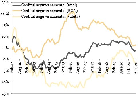 Evolutia creditului neguvernamental (an per an) reprezentata in grafic