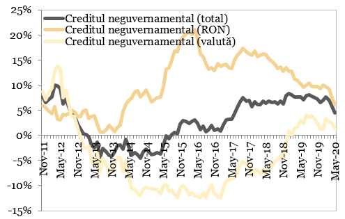 Evolutia creditului neguvernamental (an/an)