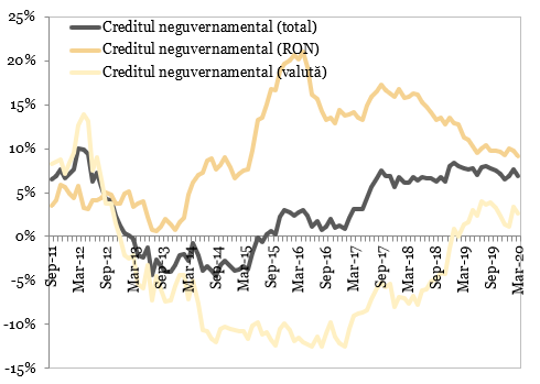 Evolutia soldului creditului neguvernamental