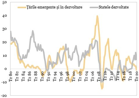 Evolutia creditului transfrontalier (procente, an per an) reprezentata in grafic