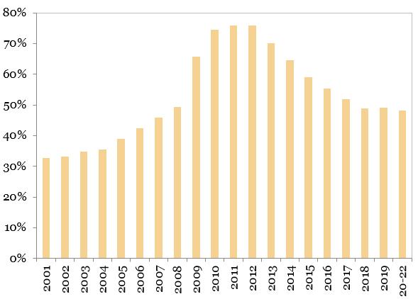 Raportul datorie externa totala per PIB reprezentat in grafic