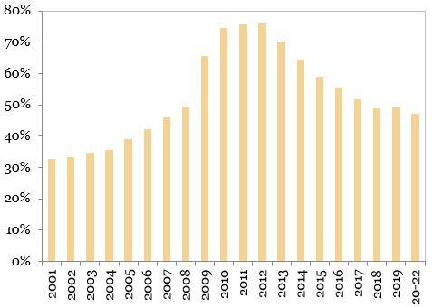 Raportul datorie externa totala per PIB reprezent in grafic