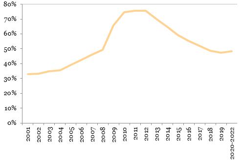 Raportul datorie externa totala per PIB