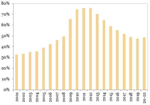 Datoria externa totala (% PIB)