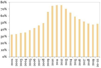 Raportul-datorie-externa-totala-per-PIB exprimat in grafic