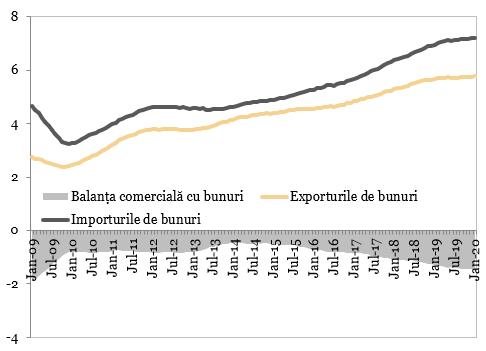 Exporturile și importurile de bunuri (miliarde EUR)