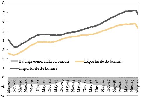 Exporturile, importurile, balanta comerciala cu bunuri (mld. EUR)