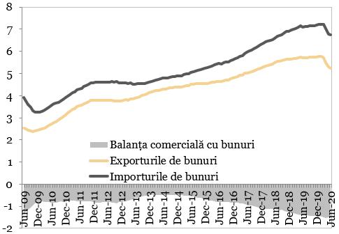 Exporturile si importurile de bunuri (miliarde EUR)