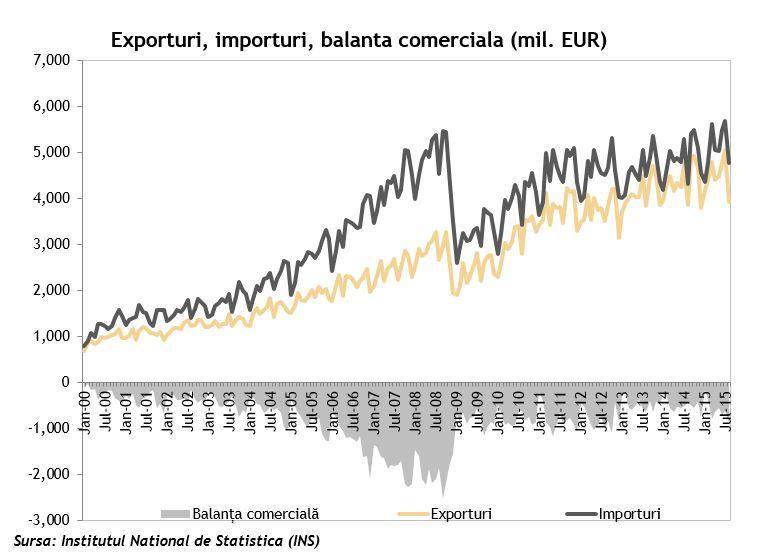 Exporturi Importuri Balanta comerciala
