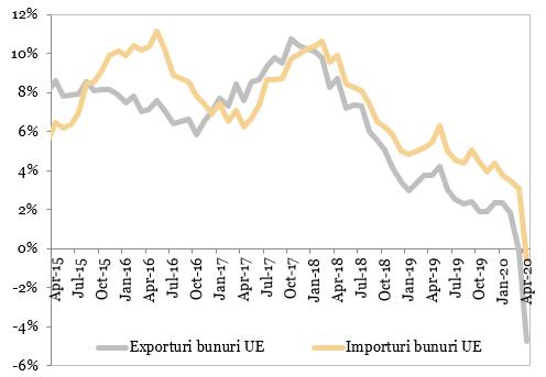 Exporturile vs. importurile de bunuri cu tarile UE (MA12, an/an