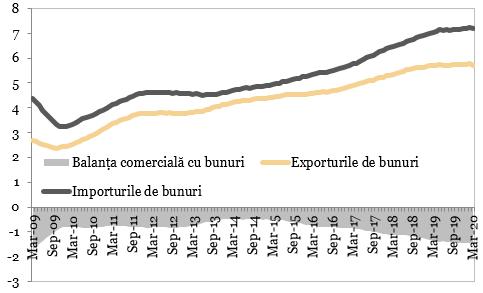 Exporturile importurile si balanta comerciala cu bunuri (miliarde EUR)