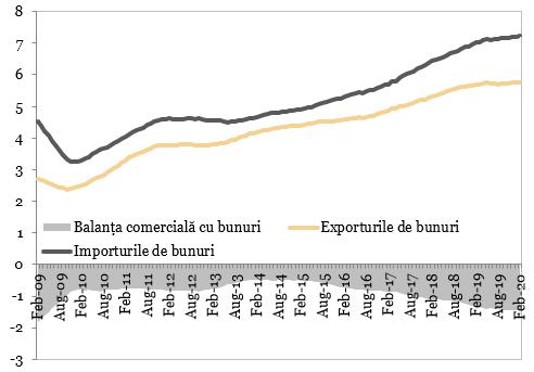 Exporturile, importurile și balanța comercială cu bunuri (miliarde EUR)