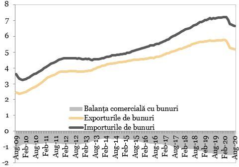 Exporturile, importurile si balanta comerciala cu bunuri (miliarde EUR) exprimate in grafic